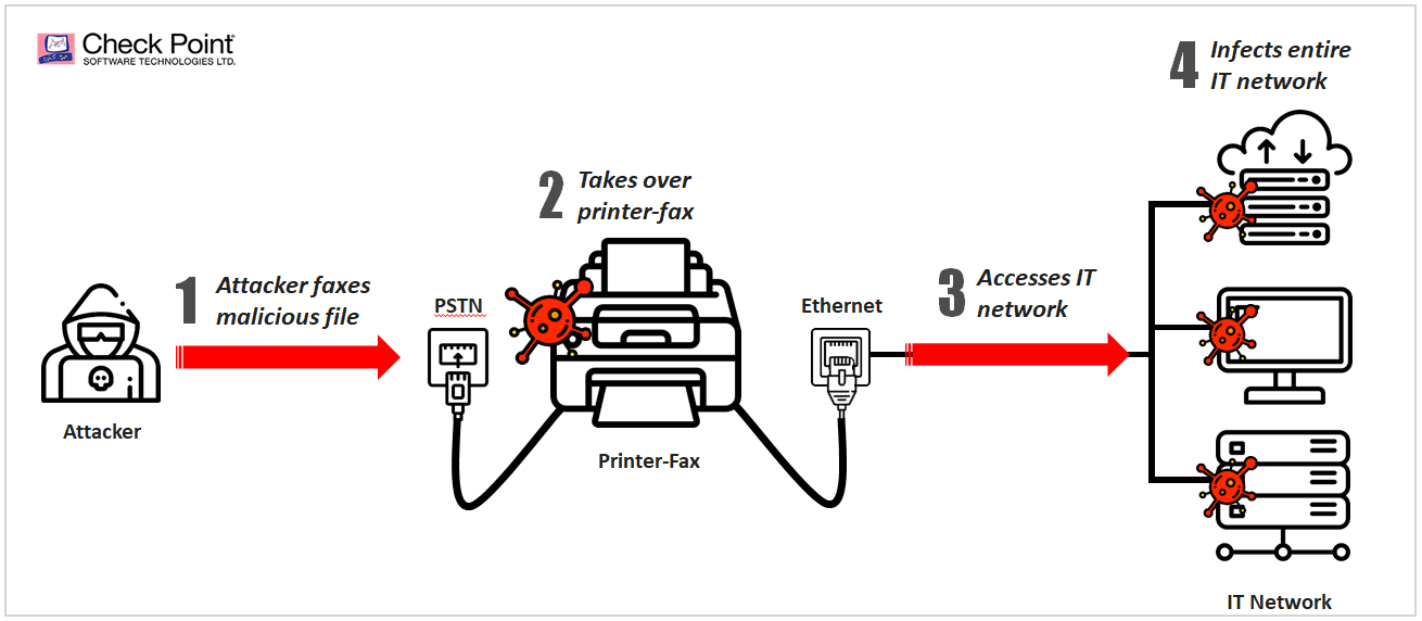 Faxploit Attack Flow
