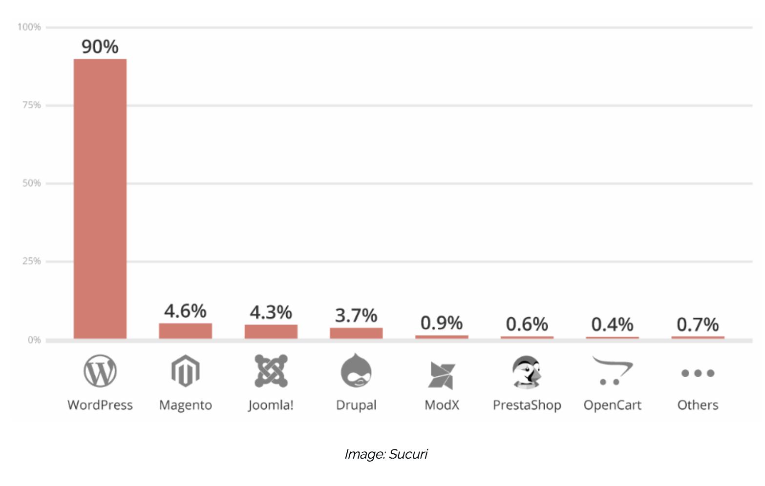 WordPress most hacked CMS