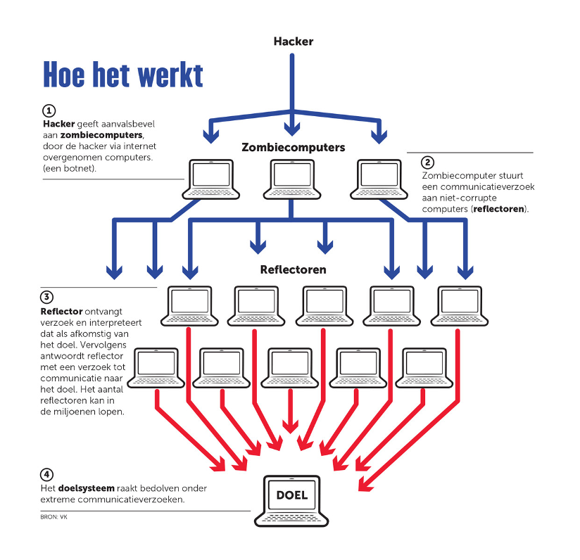 DDoS aanval infographic